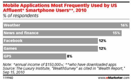 Affluent American use of smartphones